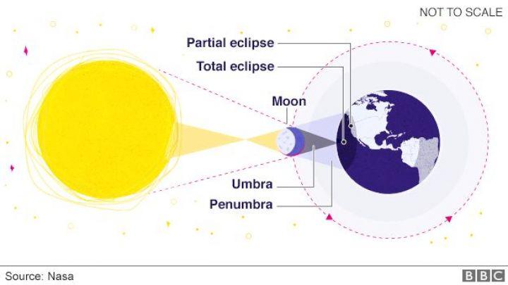97425889_eclipse_explainer_624.png.jpg