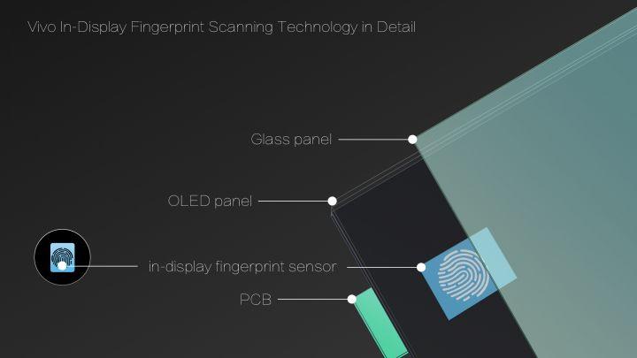 Vivo-In-Display-Fingerprint-Scanning-Technology-in-Detail.jpg
