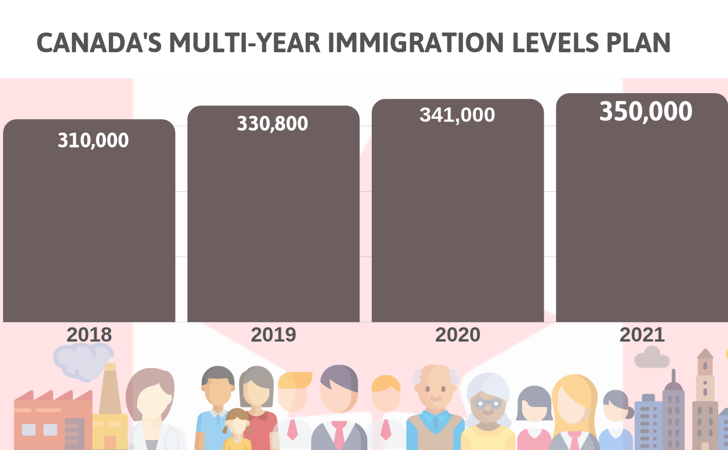 multi-levels-year-2018-2021.png
